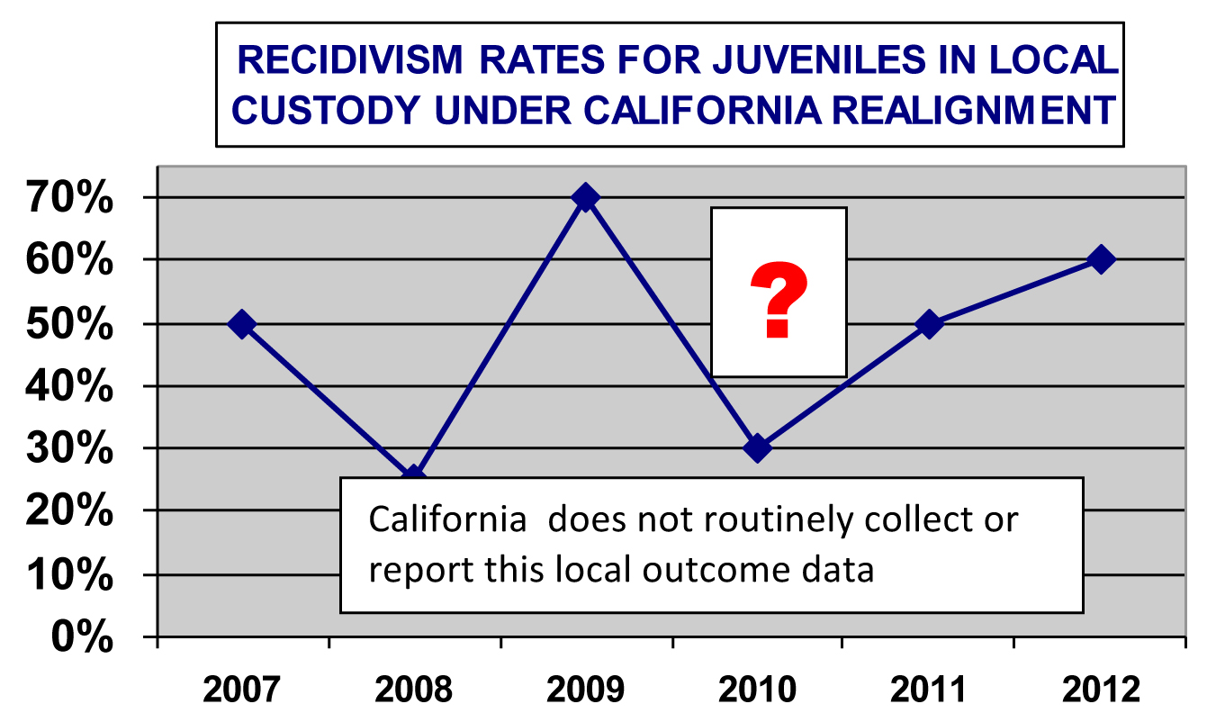 "california juvenile justice system the role We know that our current youth justice system is not equitable, excellent, or used   youth arrests youth population referred to court youth population  ""school  to prison pipeline"" and in doing so, have elevated the importance of ensuring."