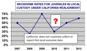 Chart: Recidivism rates for juveniles in local custody under California Realignment